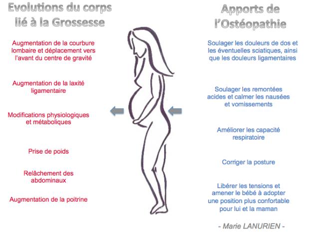 Marie Lanurien Ostéo Femme Enceinte Courbevoie La Défense